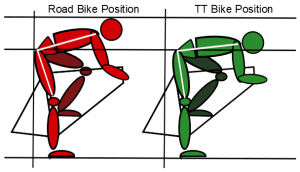 Time trialing position vs road bike position
