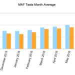 MAF Tests Improvement