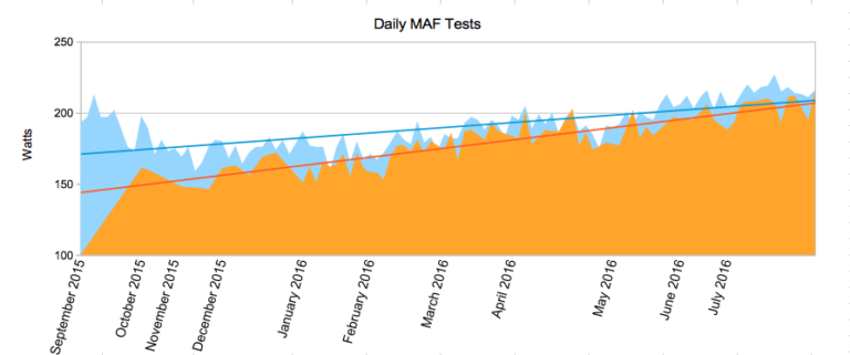 MAF Test Improvement