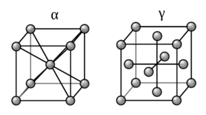 Crystal Structure of Alpha and Gamma Iron (Wikimedia Commons)