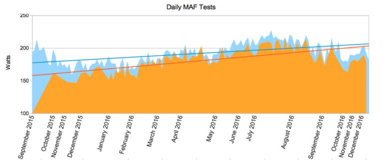 MAF Test